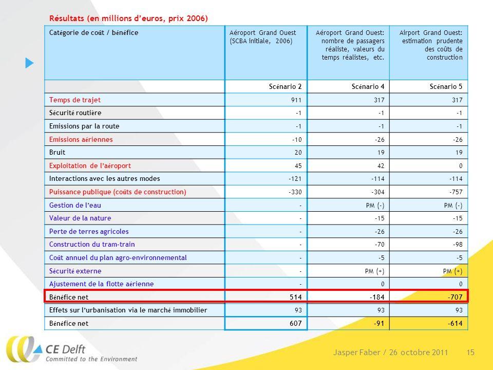 15Jasper Faber / 26 octobre 2011 Résultats (en millions deuros, prix 2006) Cat é gorie de co û t / b é n é ficeAéroport Grand Ouest (SCBA initiale, 2006) Aéroport Grand Ouest: nombre de passagers réaliste, valeurs du temps réalistes, etc.
