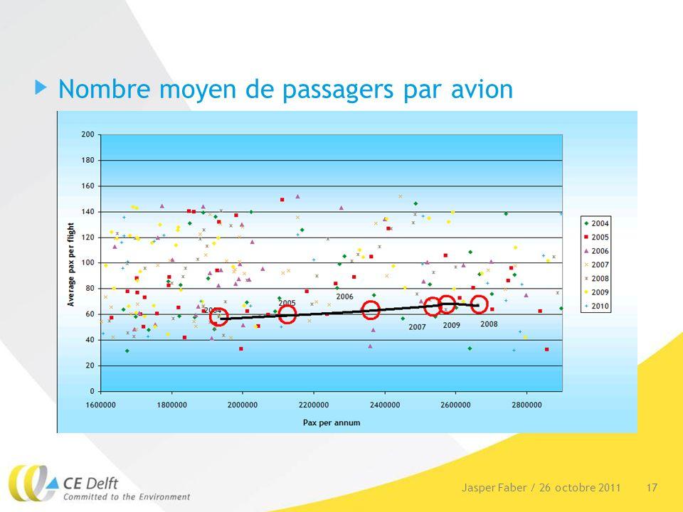 18Jasper Faber / 26 octobre 2011 Loptimisation de Nantes Atlantique Scénario 6: croissance du nombre de passagers absorbée par des avions plus gros, des réductions du bruit Mesures doptimisation (meilleur service): Amélioration de la voie ferrée (2013) Un système radar local (2015) Des taxiways rapides(2015) Plus de places de parking(2017) Extensions du terminal (2017, 2024, 2031) Scénario 7: scénario 6 ET AUSSI: Nouvelle piste (perpendiculaire)(2023) Coûts de construction estimés approximativement