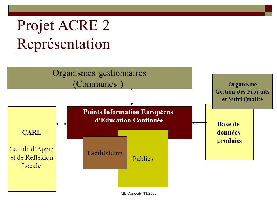 ML Conseils 11.200511 Projet ACRE 2 Représentation Organismes gestionnaires (Communes ) Points Information Européens dEducation Continuée Publics Faci