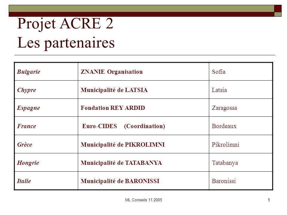 ML Conseils 11.20055 Projet ACRE 2 Les partenaires BulgarieZNANIE OrganisationSofia ChypreMunicipalité de LATSIALatsia EspagneFondation REY ARDIDZarag