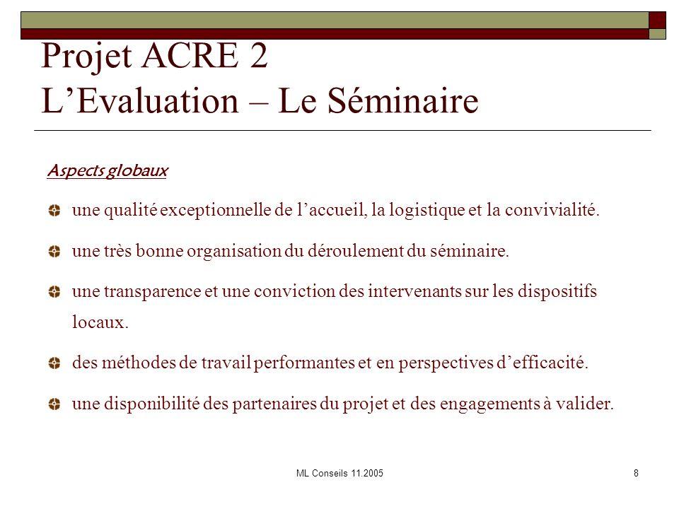 ML Conseils 11.20059 Projet ACRE 2 lEvaluation – des Principes …une Continuité Des principesUne évaluation qui se veut remplir deux fonctions : - Lévaluation qualitative et critique permettant le suivi des processus et résultats.