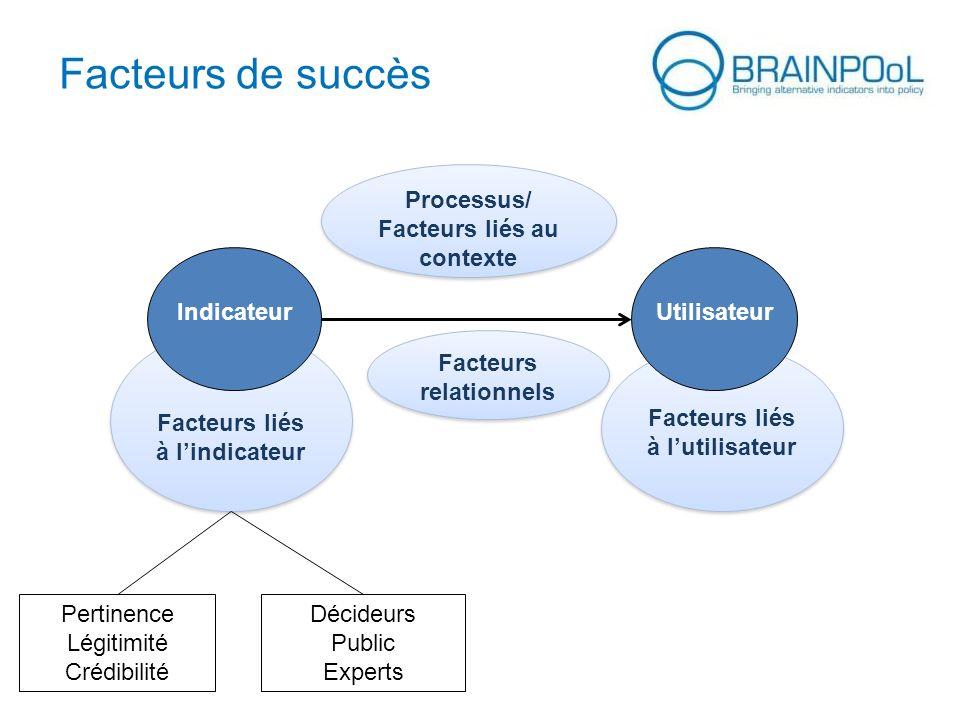 Facteurs liés à lutilisateur Facteurs liés à lindicateur UtilisateurIndicateur Facteurs de succès Processus/ Facteurs liés au contexte Facteurs relati