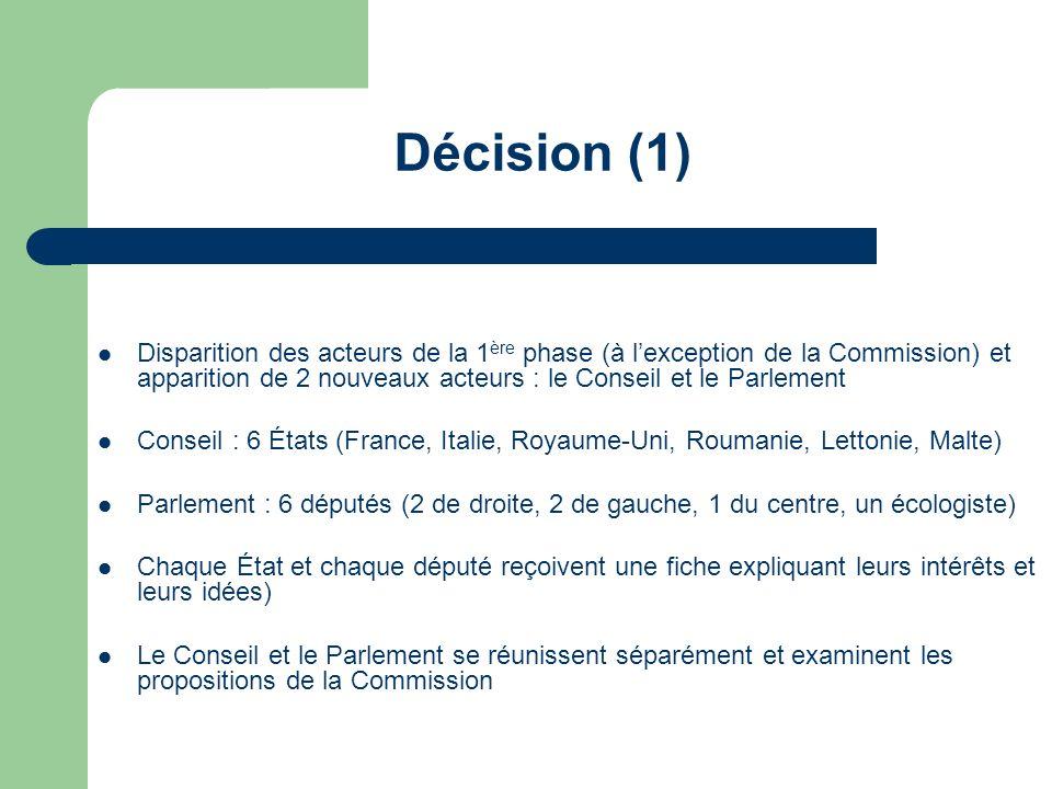 Décision (1) Disparition des acteurs de la 1 ère phase (à lexception de la Commission) et apparition de 2 nouveaux acteurs : le Conseil et le Parlemen