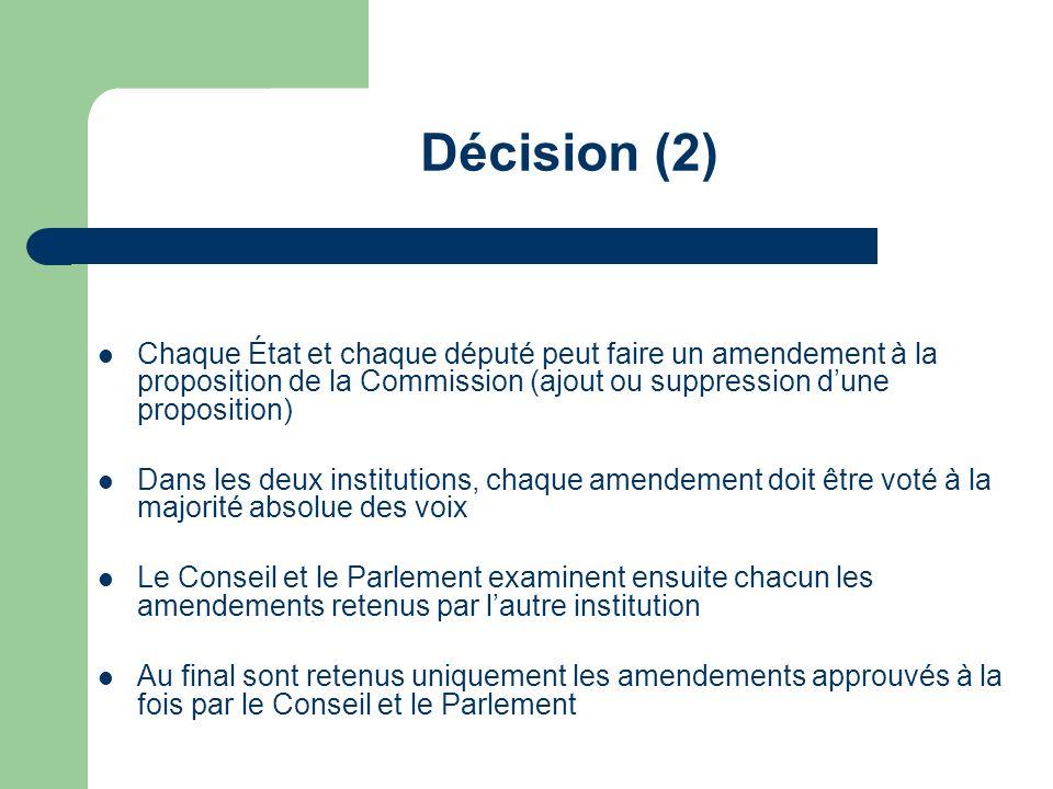 Décision (3) Le Conseil et le Parlement votent chacun en bloc sur la proposition amendée En cas daccord des deux institutions, la directive est adoptée En cas de désaccord, les différentes propositions sont examinées une par une : seules seront retenues les propositions acceptées à la fois par le Conseil et le Parlement
