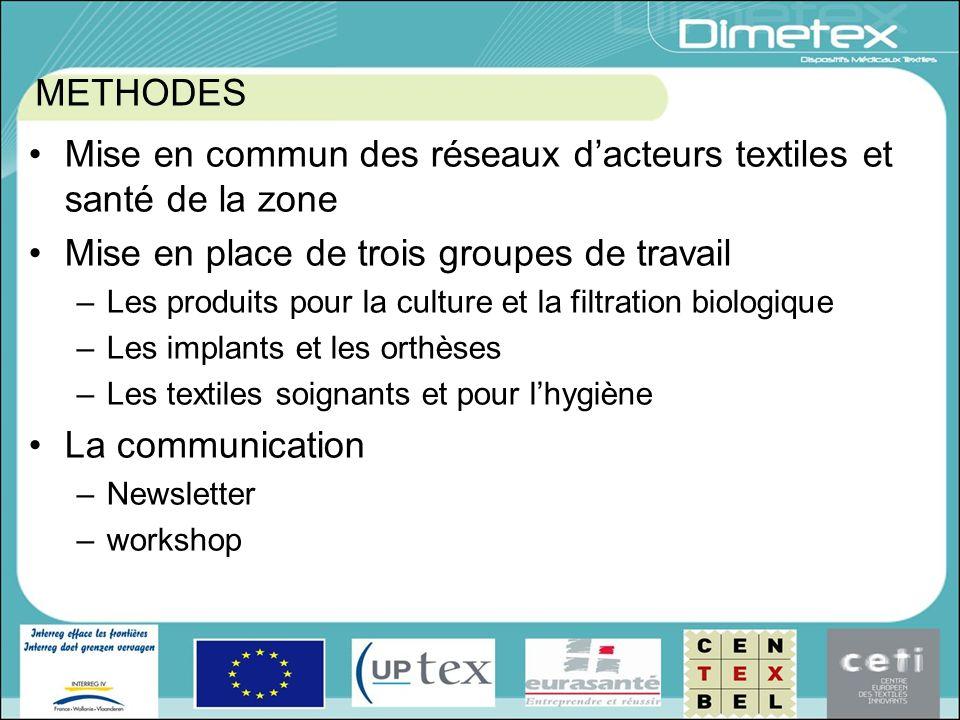 METHODES Mise en commun des réseaux dacteurs textiles et santé de la zone Mise en place de trois groupes de travail –Les produits pour la culture et l