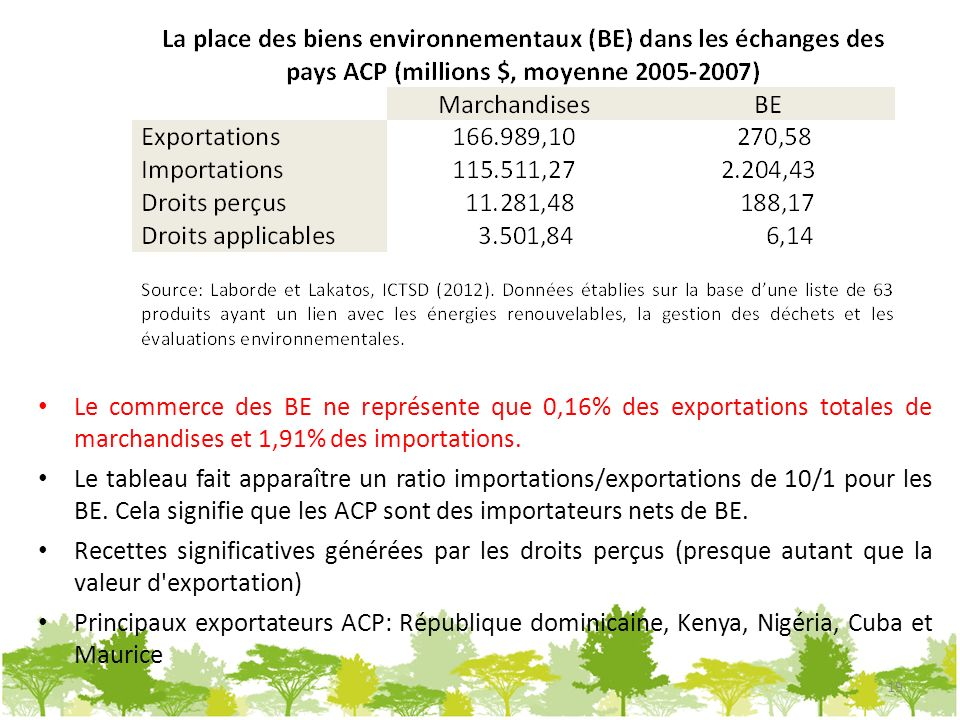 Le commerce des BE ne représente que 0,16% des exportations totales de marchandises et 1,91% des importations. Le tableau fait apparaître un ratio imp