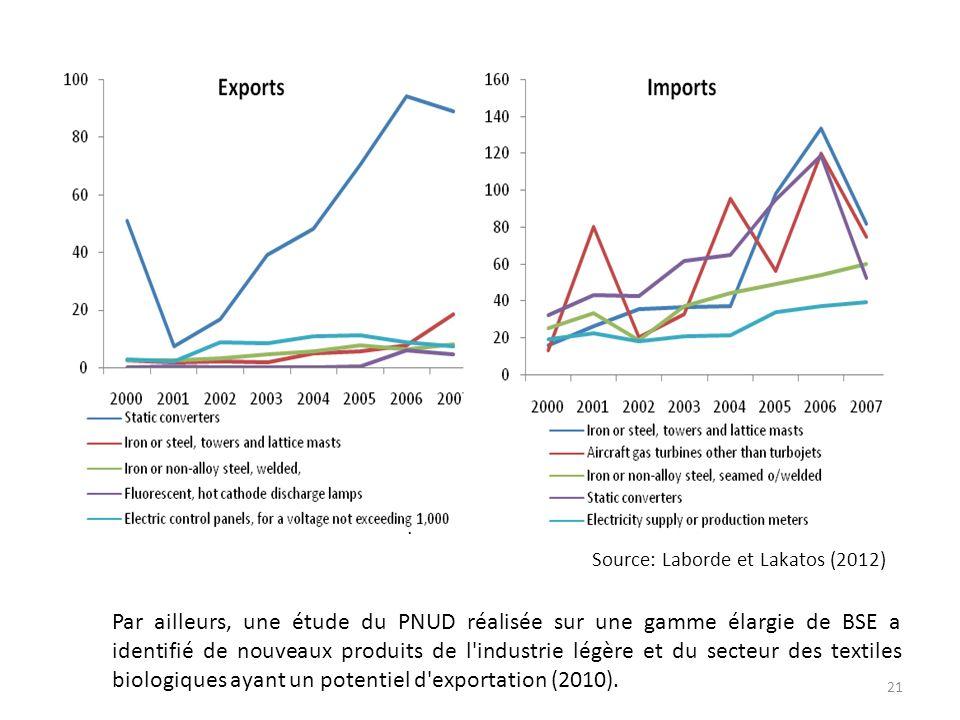 Par ailleurs, une étude du PNUD réalisée sur une gamme élargie de BSE a identifié de nouveaux produits de l'industrie légère et du secteur des textile