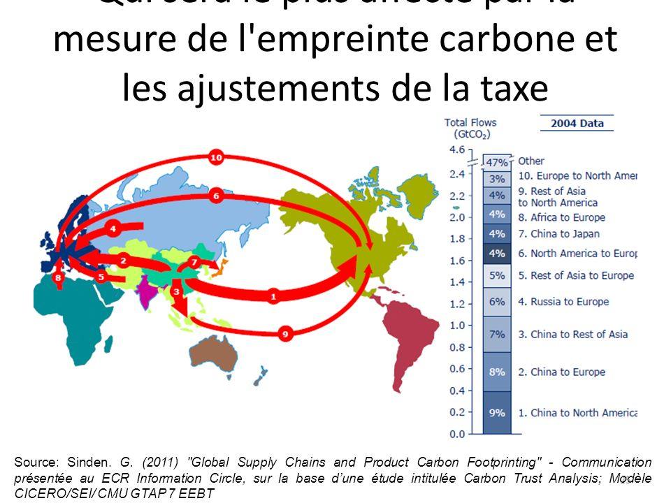 Qui sera le plus affecté par la mesure de l'empreinte carbone et les ajustements de la taxe carbone? Source: Sinden. G. (2011)