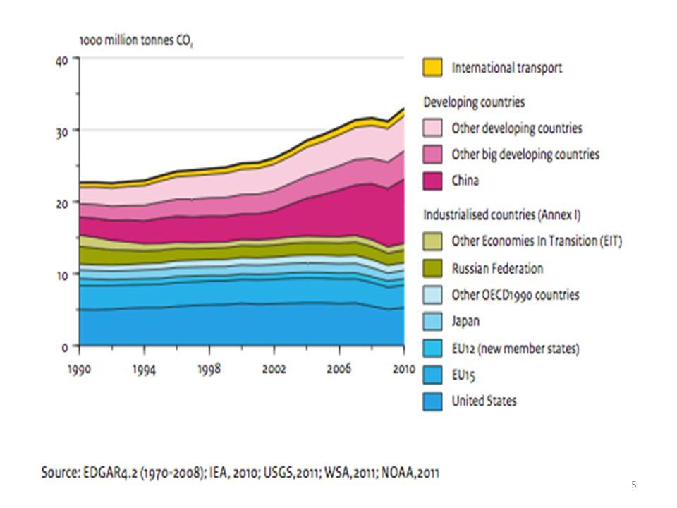 Subventions et prescriptions en matière de contenu local Question particulièrement controversée depuis la mise en œuvre des mesures d incitation 480 milliards $US au titre des mesures de promotion de lécologie (éoliennes, équipement de transport électrique et produits écoénergétiques, etc.) En termes de volume: Chine (216 milliards $US), USA (118 milliards $US), Corée du Sud (31 milliards $US), et UE (25 milliards $US).