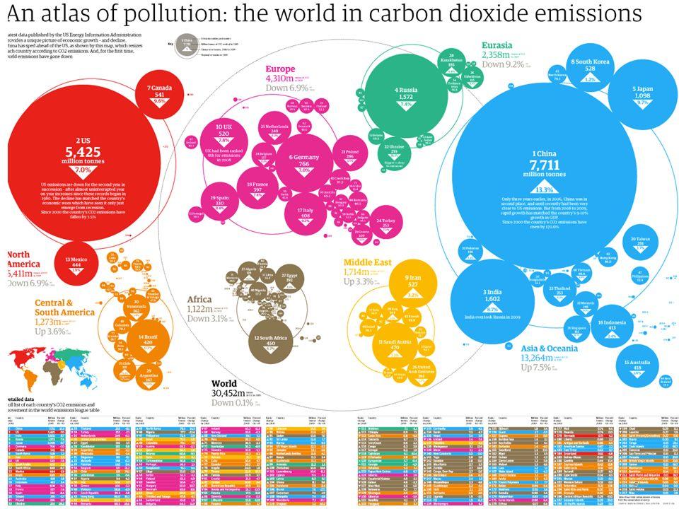 Impact des politiques commerciales de nature à appuyer ou à entraver les mesures de lutte contre le changement climatique Négociations sur les biens et services environnementaux (BSE) Barrières non tarifaires (BNT) et normes Subventions et contenu local Nouveaux conflits entre commerce et changement climatique 17