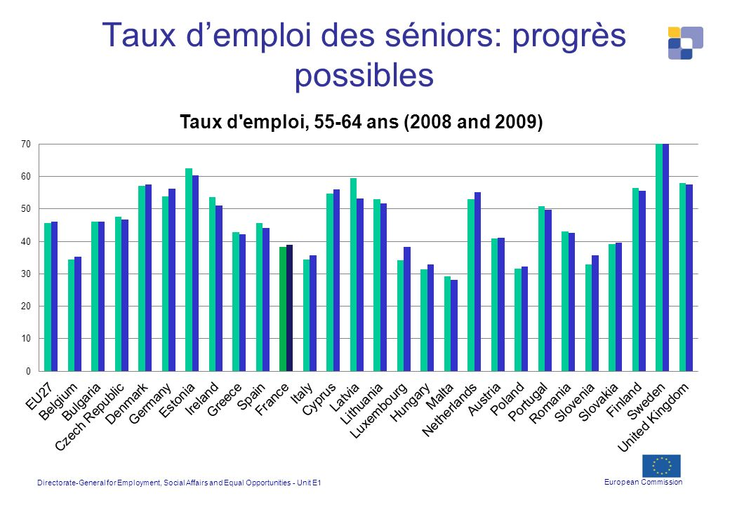 Directorate-General for Employment, Social Affairs and Equal Opportunities - Unit E1 European Commission Taux demploi des séniors: progrès possibles