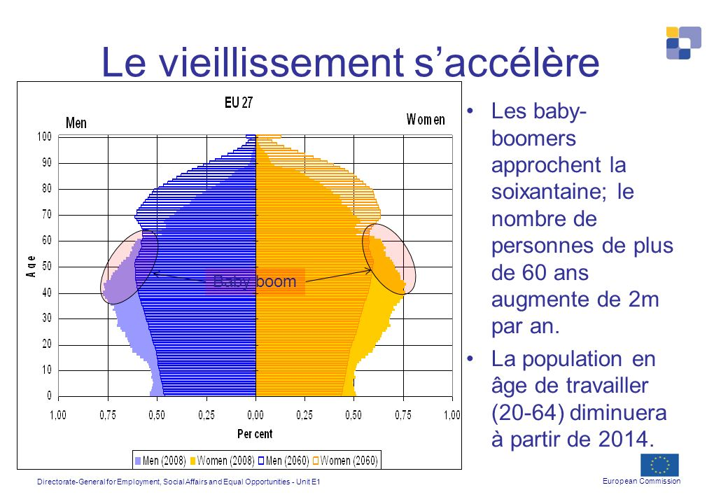 Directorate-General for Employment, Social Affairs and Equal Opportunities - Unit E1 European Commission Le vieillissement saccélère Les baby- boomers