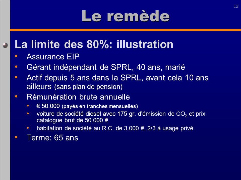 13 La limite des 80%: illustration Assurance EIP Gérant indépendant de SPRL, 40 ans, marié Actif depuis 5 ans dans la SPRL, avant cela 10 ans ailleurs