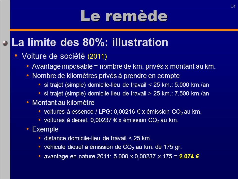 14 Le remède La limite des 80%: illustration Voiture de société (2011) Avantage imposable = nombre de km. privés x montant au km. Nombre de kilomètres