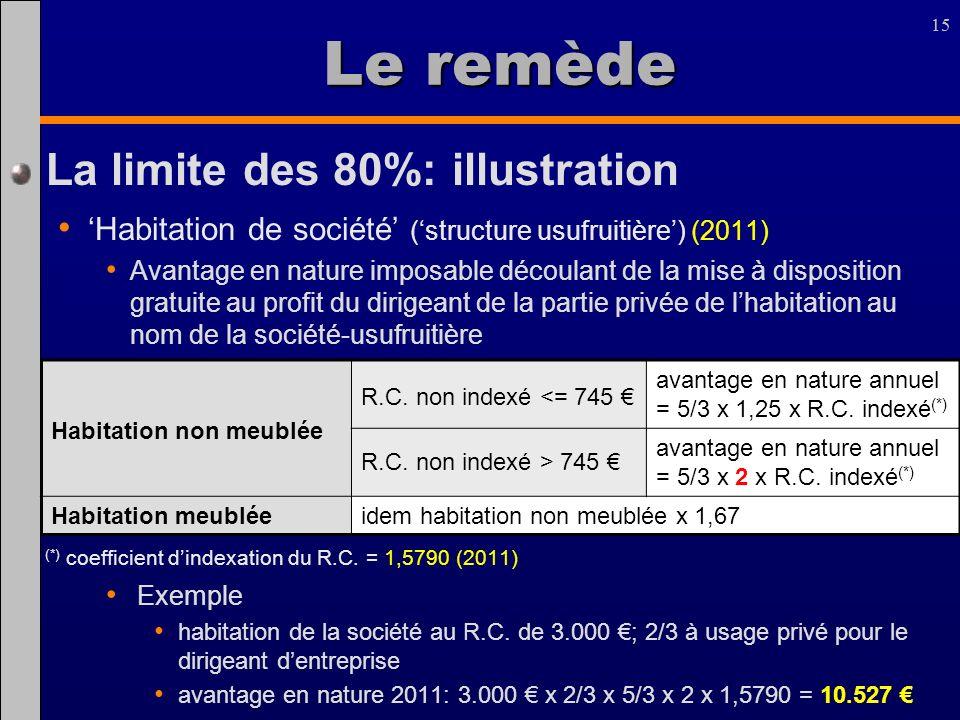15 Le remède La limite des 80%: illustration Habitation de société (structure usufruitière) (2011) Avantage en nature imposable découlant de la mise à