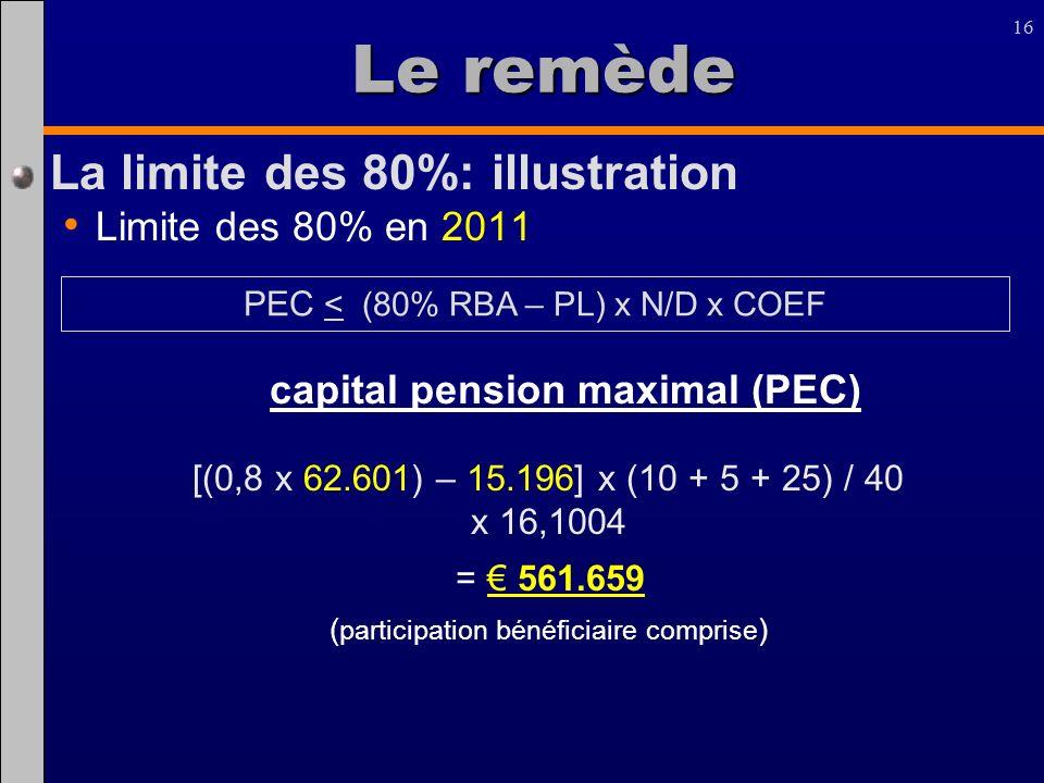16 Le remède La limite des 80%: illustration Limite des 80% en 2011 capital pension maximal (PEC) [(0,8 x 62.601) – 15.196] x (10 + 5 + 25) / 40 x 16,