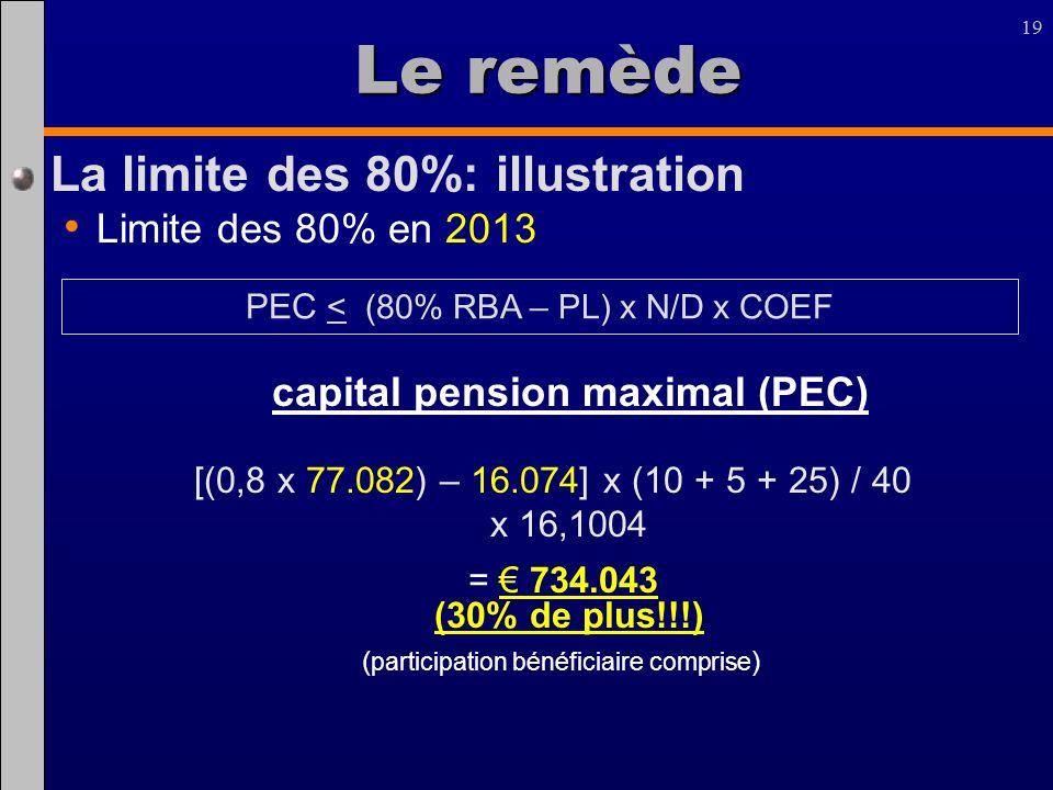 19 Le remède La limite des 80%: illustration Limite des 80% en 2013 capital pension maximal (PEC) [(0,8 x 77.082) – 16.074] x (10 + 5 + 25) / 40 x 16,