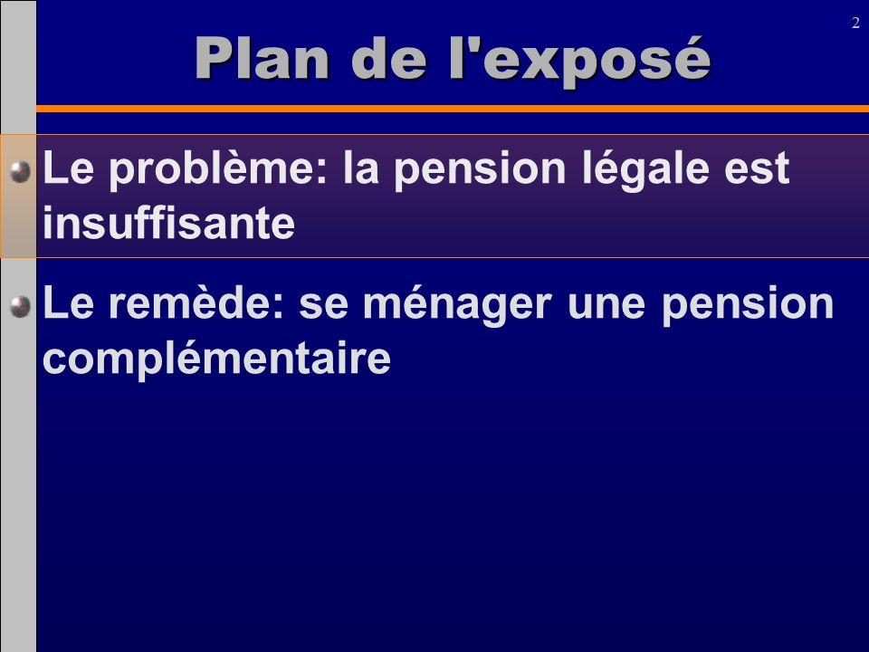2 2 Plan de l'exposé Le problème: la pension légale est insuffisante Le remède: se ménager une pension complémentaire