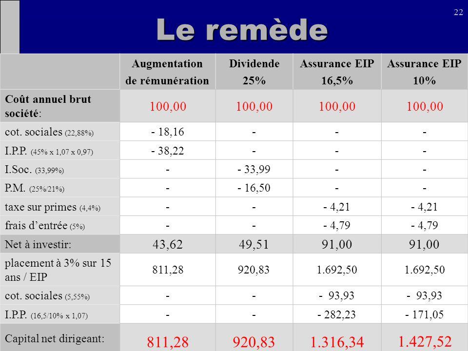 22 Augmentation de rémunération Dividende 25% Assurance EIP 16,5% Assurance EIP 10% Coût annuel brut société: 100,00 cot. sociales (22,88%) - 18,16---