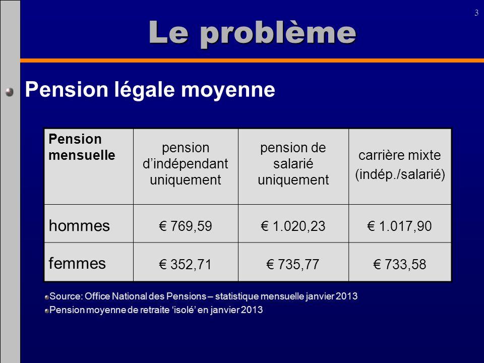 3 Le problème Pension mensuelle pension dindépendant uniquement pension de salarié uniquement carrière mixte (indép./salarié) hommes 769,59 1.020,23 1