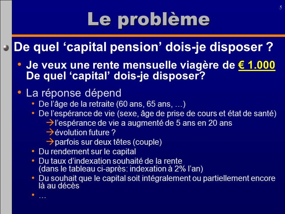 5 Le problème De quel capital pension dois-je disposer ? Je veux une rente mensuelle viagère de 1.000 De quel capital dois-je disposer? La réponse dép