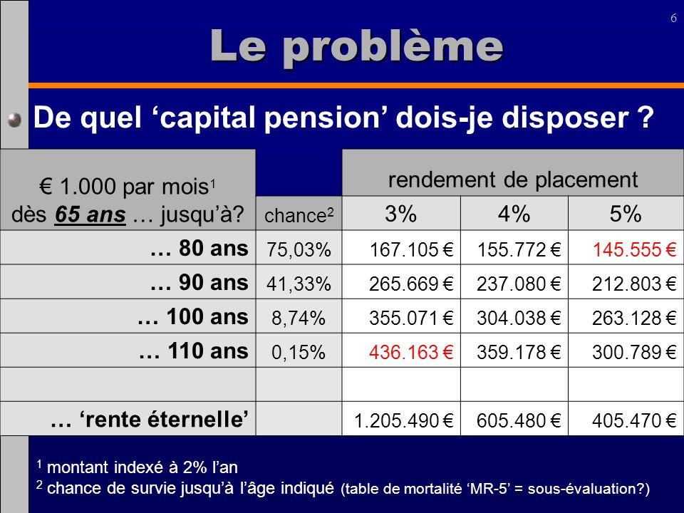 6 Le problème 1.000 par mois 1 dès 65 ans … jusquà? rendement de placement chance 2 3%4%5% … 80 ans 75,03%167.105 155.772 145.555 … 90 ans 41,33%265.6