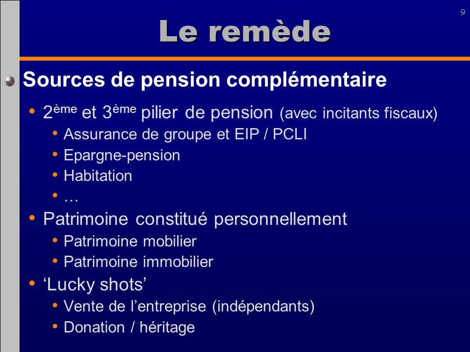 9 Le remède Sources de pension complémentaire 2 ème et 3 ème pilier de pension (avec incitants fiscaux) Assurance de groupe et EIP / PCLI Epargne-pens