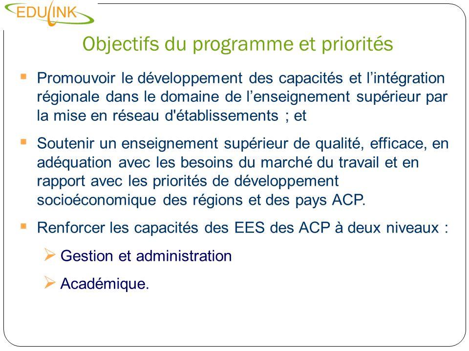 Objectifs du programme et priorités résultats escomptés Contribution accrue aux politiques nationales et régionales dans le domaine de l enseignement supérieur ; Renforcement de la mise en réseau interinstitutionnelle entre EES des ACP et de lUE; Gestion et administration financière améliorées des EES des ACP; Mise à jour des qualifications du personnel académique des EES des ACP; Mobilité accrue des étudiants de troisième cycle et du personnel enseignant; développement et mise en œuvre de nouveaux programmes (premier cycle, des cours postuniversitaires); Normes d assurance de la qualité des programmes d études.