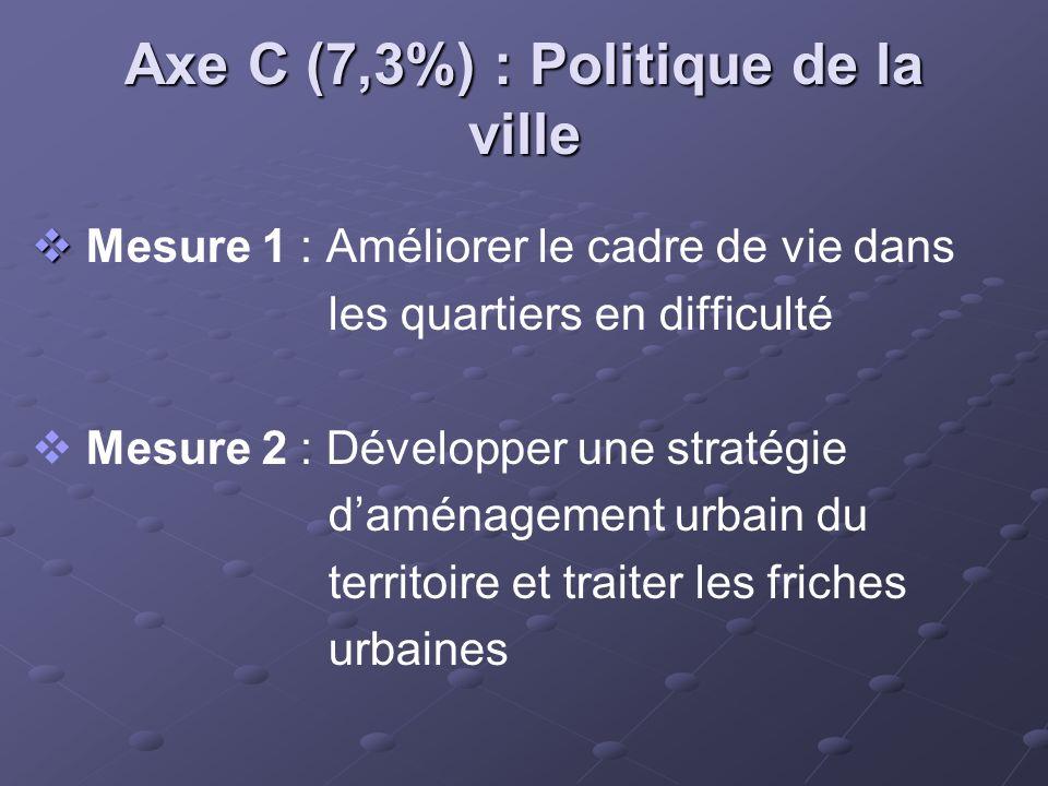 Axe C (7,3%) : Politique de la ville Mesure 1 : Améliorer le cadre de vie dans les quartiers en difficulté Mesure 2 : Développer une stratégie daménag