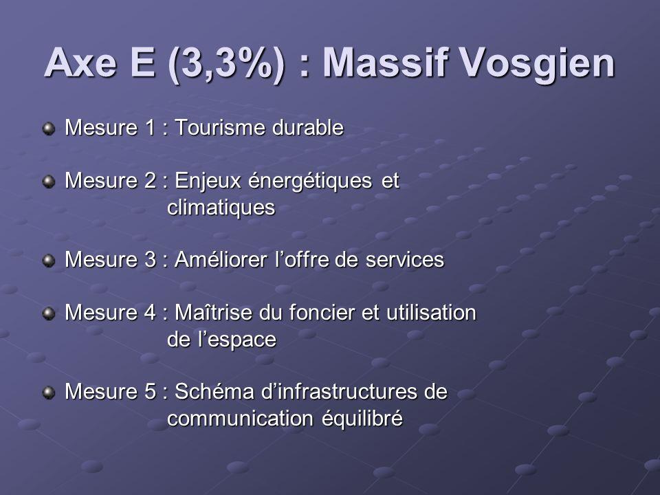 Axe E (3,3%) : Massif Vosgien Mesure 1 : Tourisme durable Mesure 2 : Enjeux énergétiques et climatiques climatiques Mesure 3 : Améliorer loffre de ser