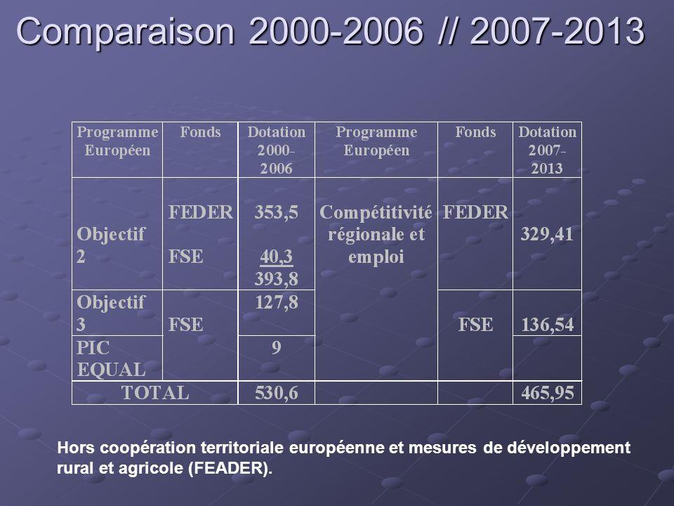 Comparaison 2000-2006 // 2007-2013 Hors coopération territoriale européenne et mesures de développement rural et agricole (FEADER).