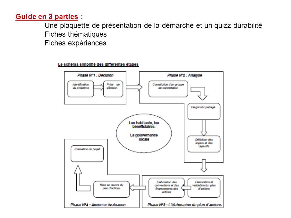 Guide en 3 parties : Une plaquette de présentation de la démarche et un quizz durabilité Fiches thématiques Fiches expériences