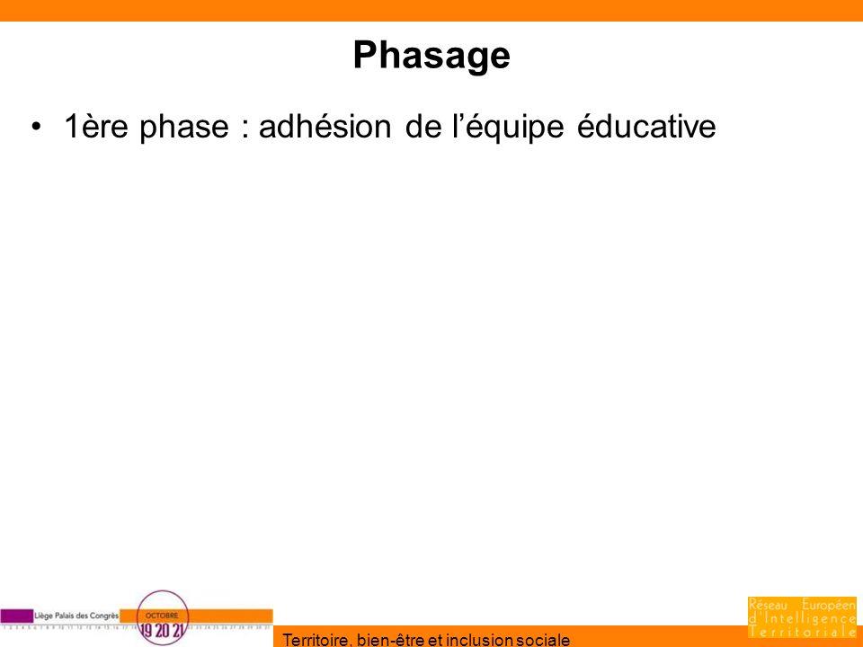 Territoire, bien-être et inclusion sociale Phasage 1ère phase : adhésion de léquipe éducative