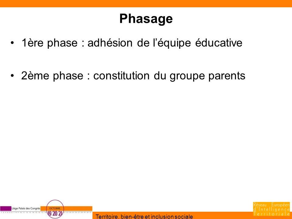 Territoire, bien-être et inclusion sociale Phasage 1ère phase : adhésion de léquipe éducative 2ème phase : constitution du groupe parents