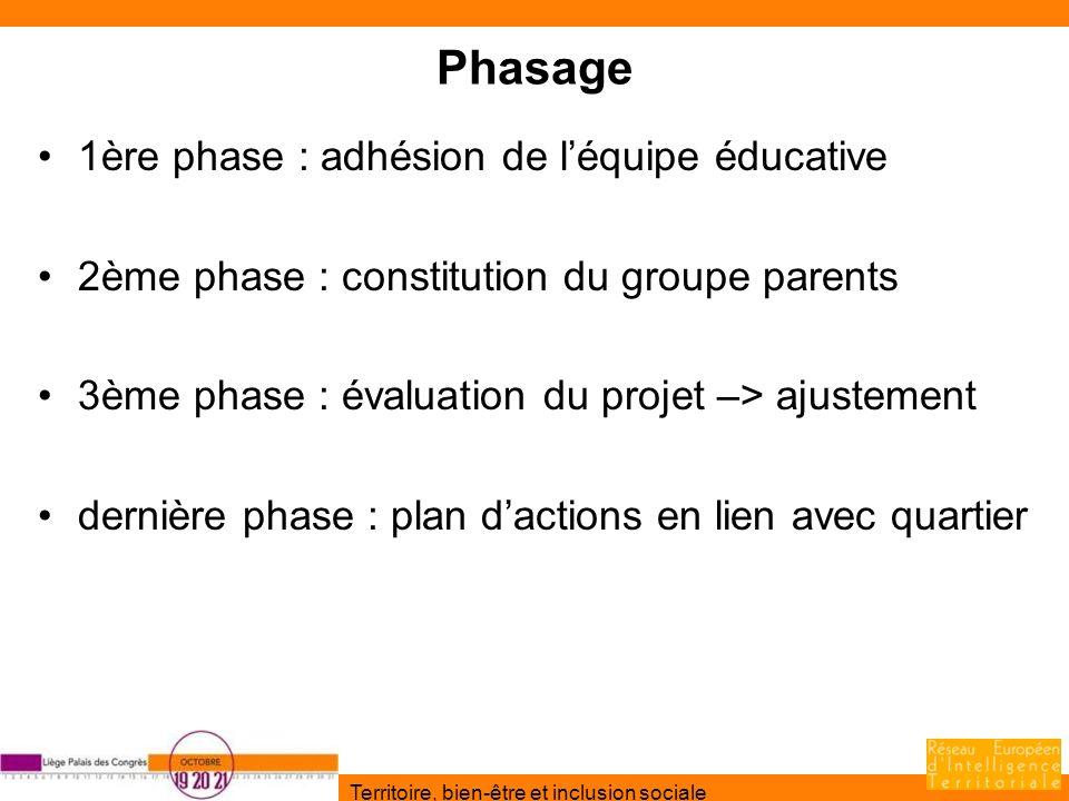Territoire, bien-être et inclusion sociale Phasage 1ère phase : adhésion de léquipe éducative 2ème phase : constitution du groupe parents 3ème phase :