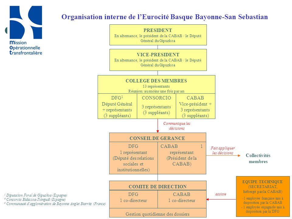 14 Organisation interne de lEurocité Basque Bayonne-San Sebastian COLLEGE DES MEMBRES 13 représentants Réunion: au moins une fois par an CONSEIL DE GE