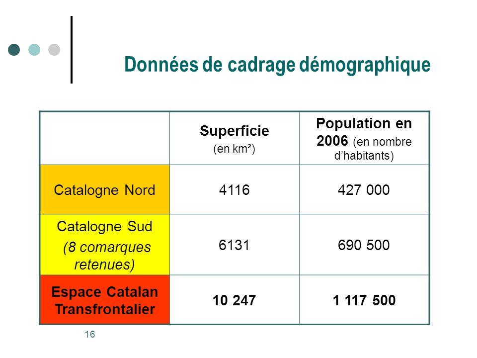 16 Données de cadrage démographique Superficie (en km²) Population en 2006 (en nombre dhabitants) Catalogne Nord4116427 000 Catalogne Sud (8 comarques