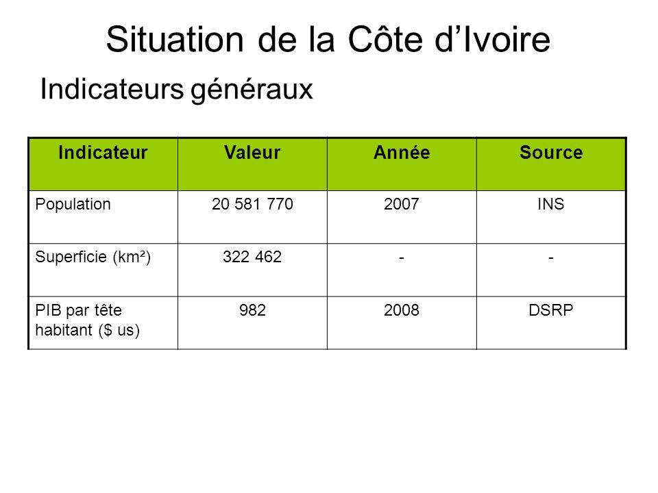 Situation de la Côte dIvoire Indicateurs généraux IndicateurValeurAnnéeSource Dépenses de santé par tête dhabitant (US $) 9,92007PNDS Ratio médecins pour 10 000 habit.