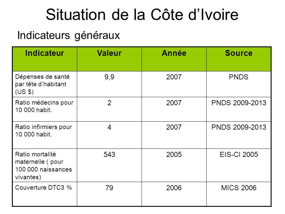 Situation de la Côte dIvoire Indicateurs généraux IndicateurValeurAnnéeSource Dépenses de santé par tête dhabitant (US $) 9,92007PNDS Ratio médecins p