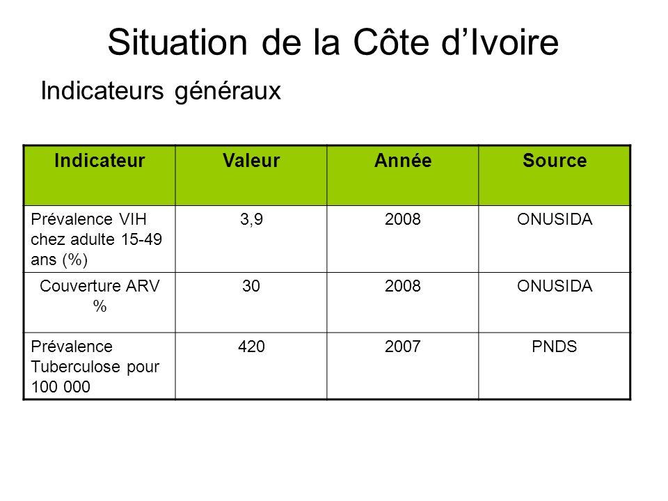 Situation de la Côte dIvoire Indicateurs généraux IndicateurValeurAnnéeSource Prévalence VIH chez adulte 15-49 ans (%) 3,92008ONUSIDA Couverture ARV %