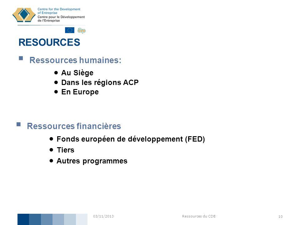 03/11/2013Ressources du CDE 10 RESOURCES Ressources humaines: Au Siège Dans les régions ACP En Europe Ressources financières Fonds européen de dévelop
