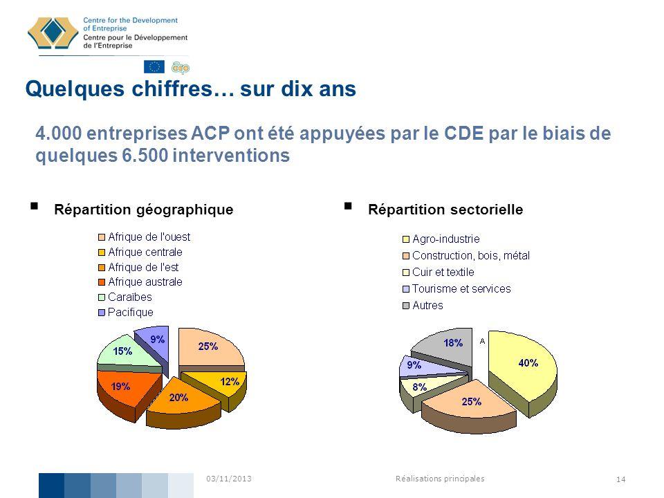 03/11/2013Réalisations principales 14 Répartition géographique Quelques chiffres… sur dix ans 4.000 entreprises ACP ont été appuyées par le CDE par le