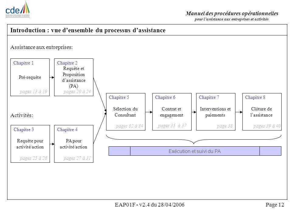 Manuel des procédures opérationnelles pour lassistance aux entreprises et activités EAP01F - v2.4 du 28/04/2006Page 12 Introduction : vue densemble du