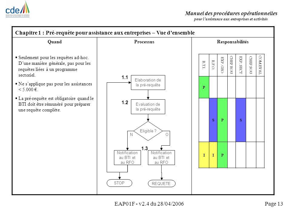 Manuel des procédures opérationnelles pour lassistance aux entreprises et activités EAP01F - v2.4 du 28/04/2006Page 13 Chapitre 1 : Pré-requête pour a