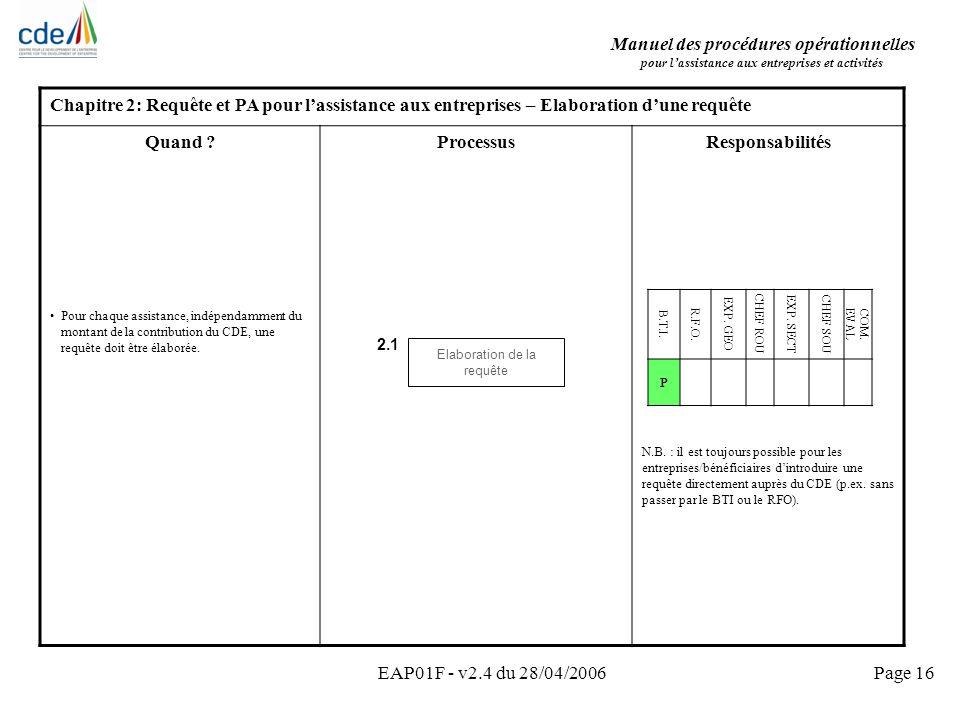 Manuel des procédures opérationnelles pour lassistance aux entreprises et activités EAP01F - v2.4 du 28/04/2006Page 16 Chapitre 2: Requête et PA pour