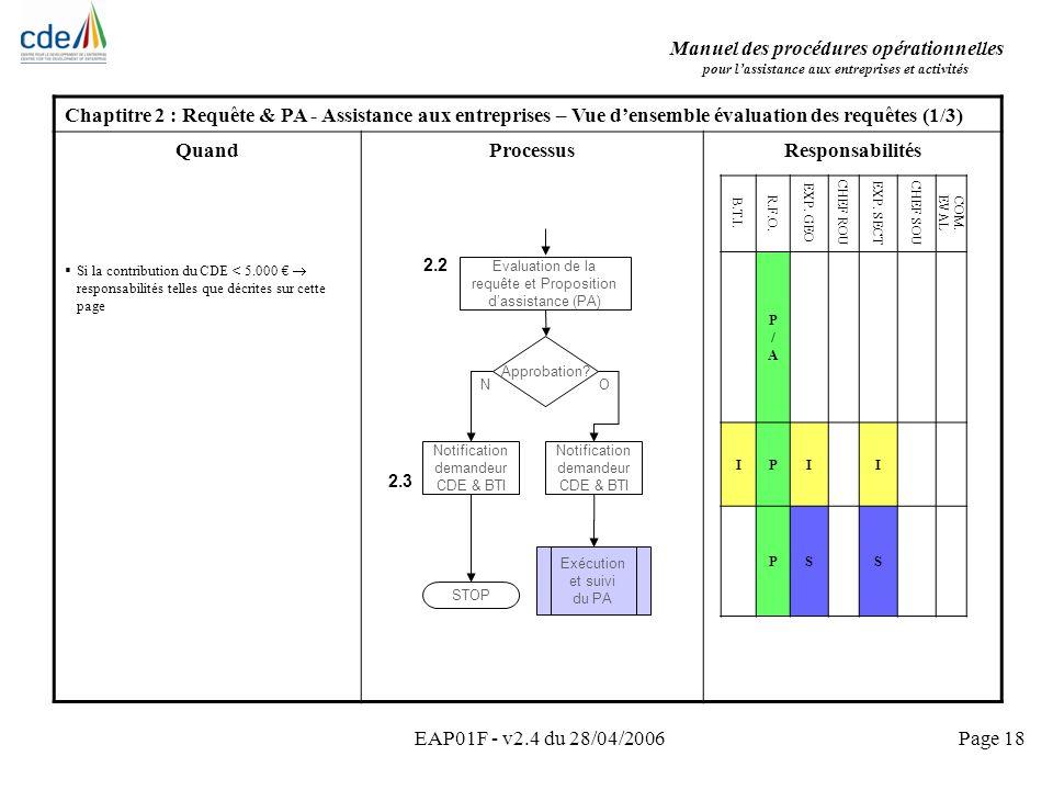 Manuel des procédures opérationnelles pour lassistance aux entreprises et activités EAP01F - v2.4 du 28/04/2006Page 18 Chaptitre 2 : Requête & PA - As