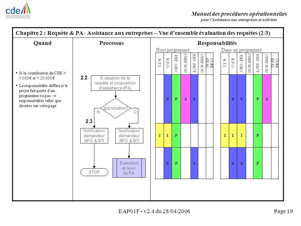 Manuel des procédures opérationnelles pour lassistance aux entreprises et activités EAP01F - v2.4 du 28/04/2006Page 19 Chapitre 2 : Requête & PA - Ass