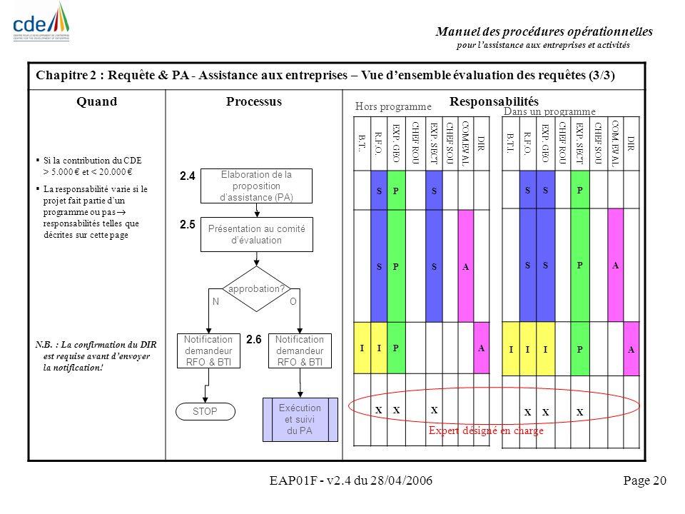 Manuel des procédures opérationnelles pour lassistance aux entreprises et activités EAP01F - v2.4 du 28/04/2006Page 20 Chapitre 2 : Requête & PA - Ass