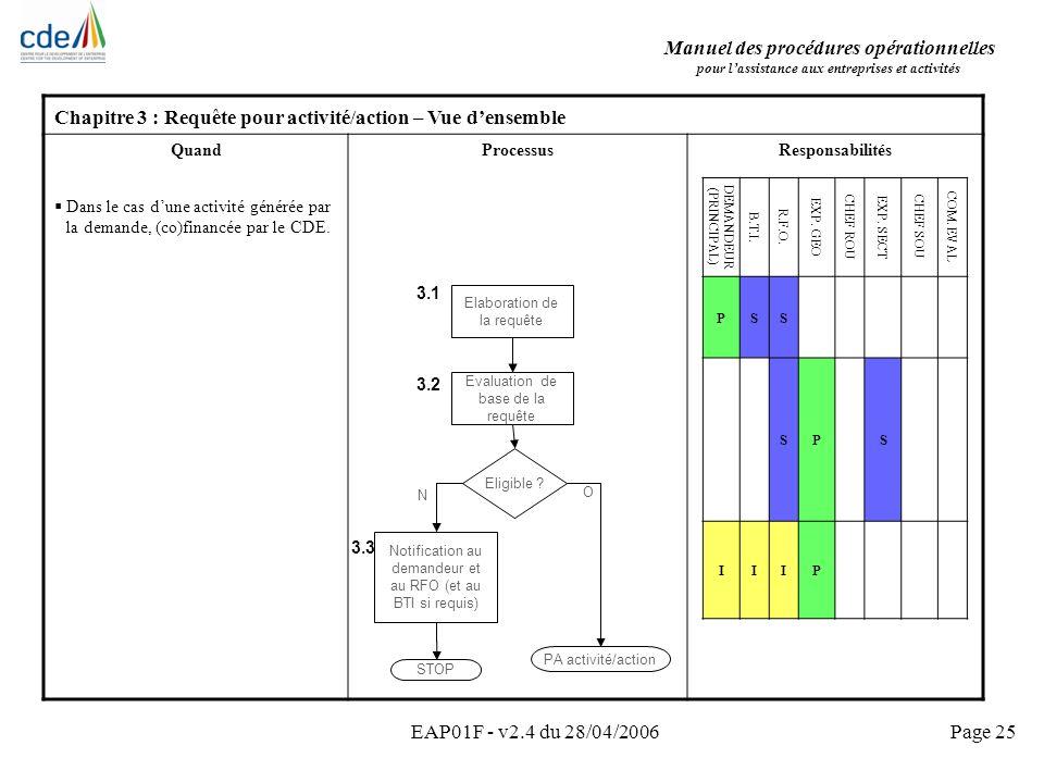 Manuel des procédures opérationnelles pour lassistance aux entreprises et activités EAP01F - v2.4 du 28/04/2006Page 25 Chapitre 3 : Requête pour activ