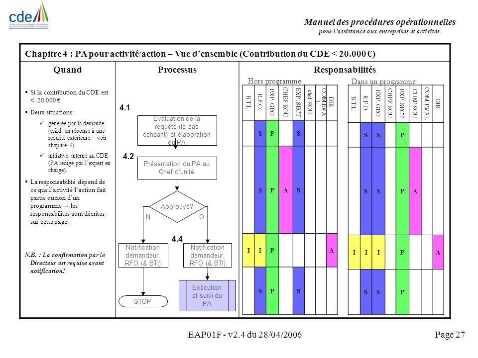 Manuel des procédures opérationnelles pour lassistance aux entreprises et activités EAP01F - v2.4 du 28/04/2006Page 27 Chapitre 4 : PA pour activité/a